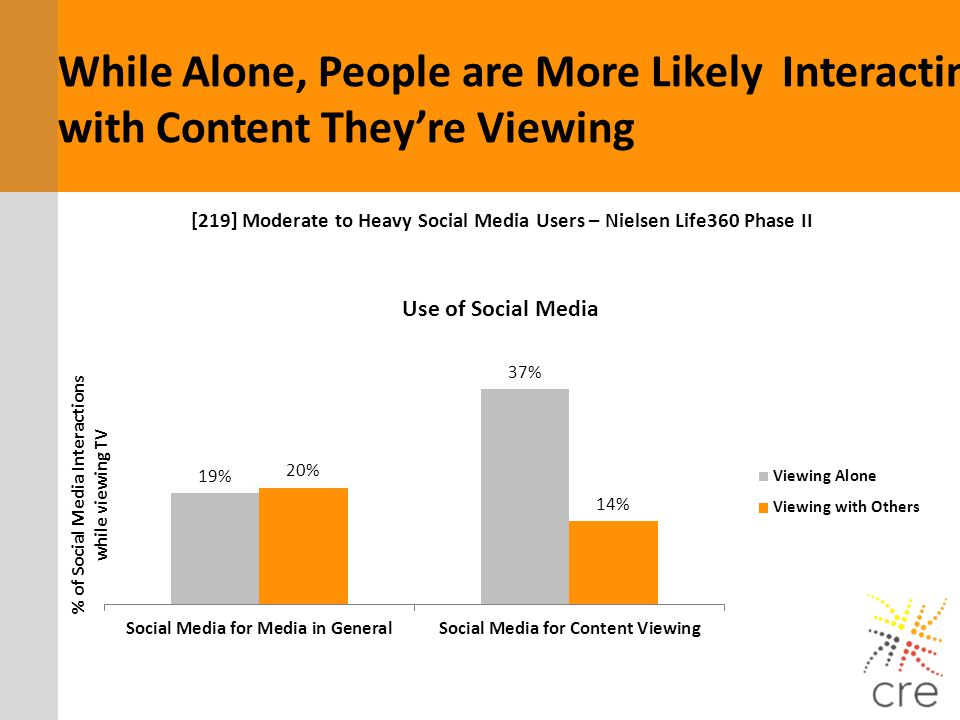 [219] Moderate to Heavy Social Media Users – Nielsen Life360 Phase II